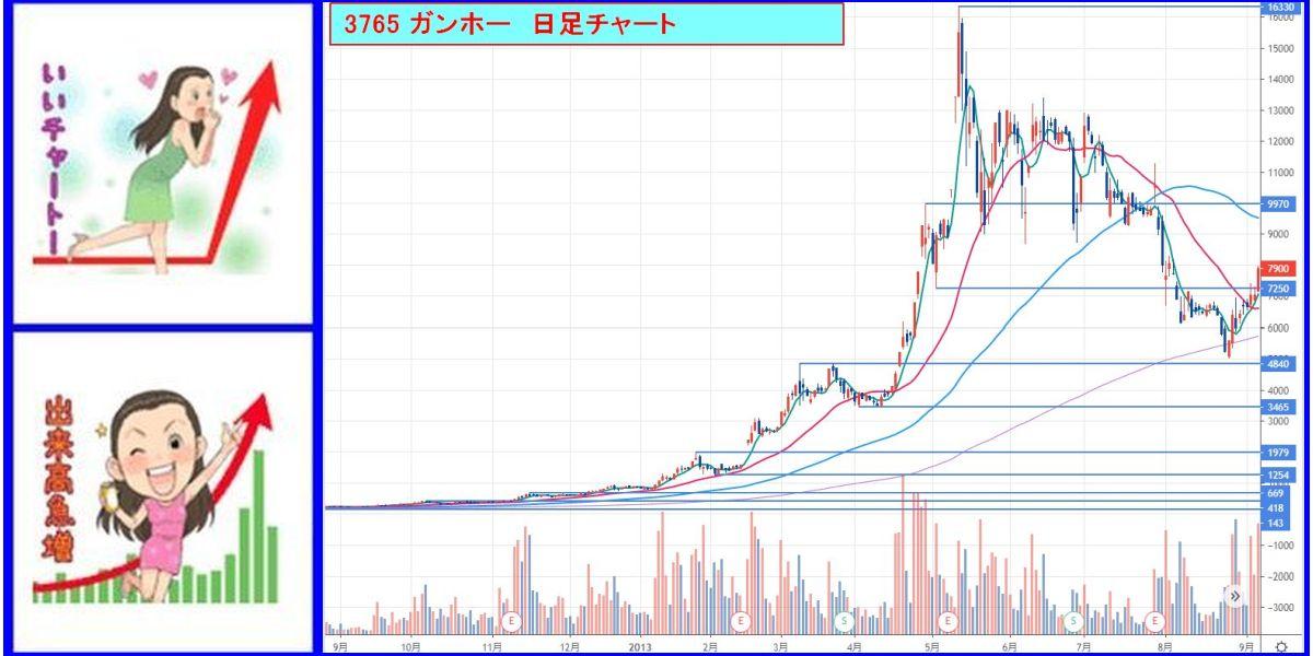 ウルフ村田_過去チャートを検証しよう!