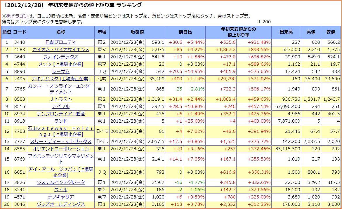年初来安値からの値上がり率ランキング2012年末
