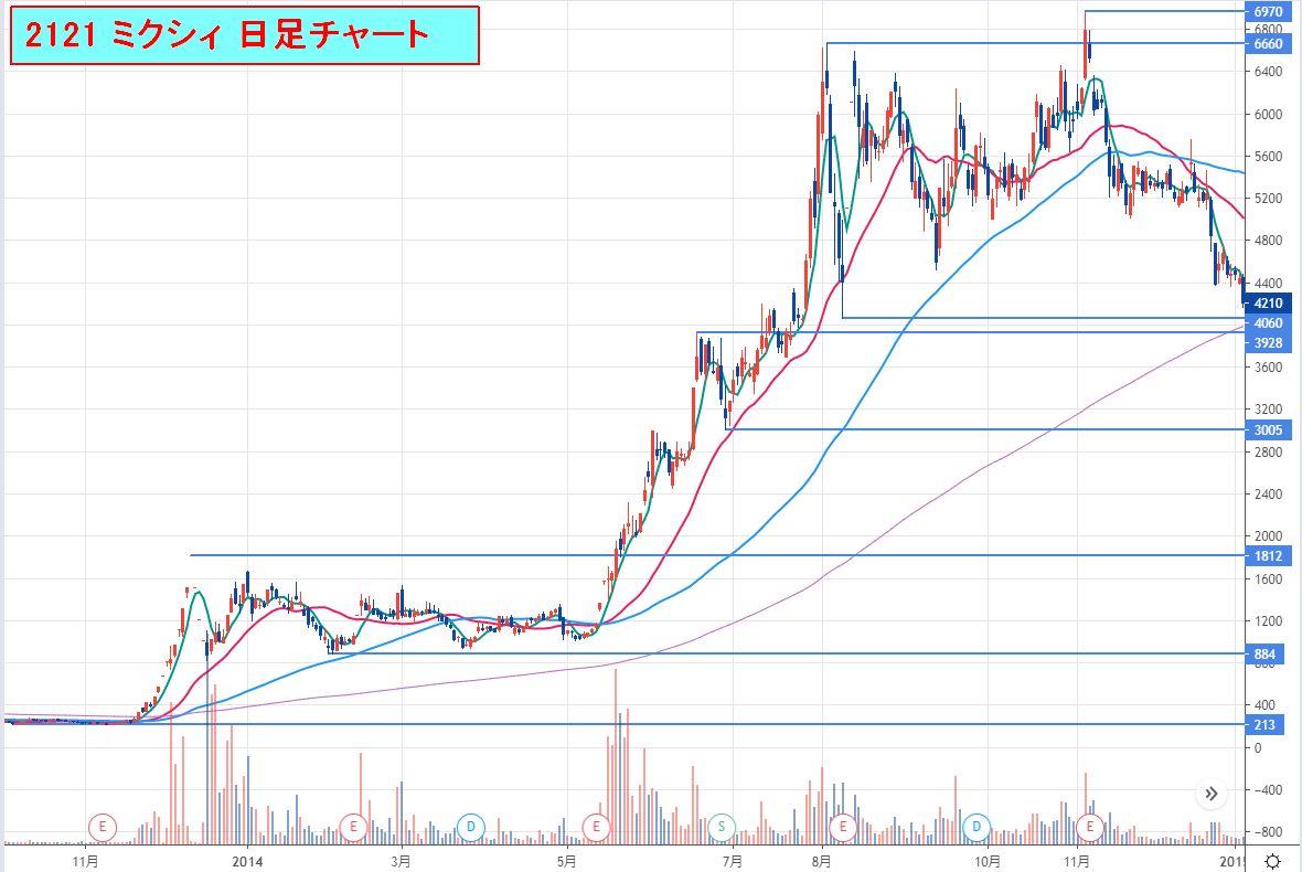 2121ミクシィ_日足チャート2020-08-23