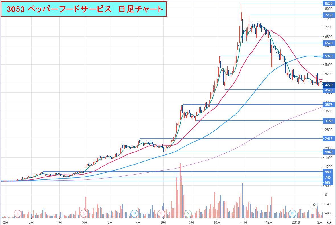 3053-ペッパーフードサービス_日足チャート2017-02_2018-02