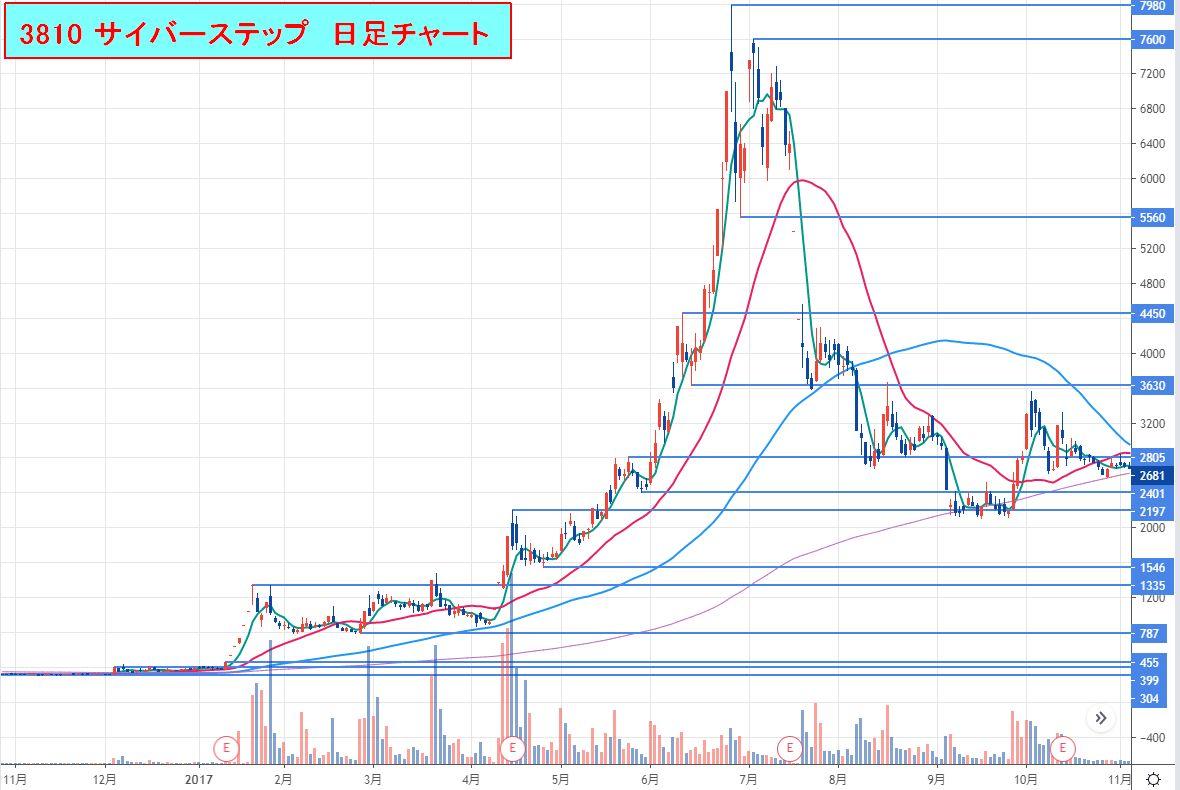 3810サイバーステップ_日足チャート2016-11_2017-10