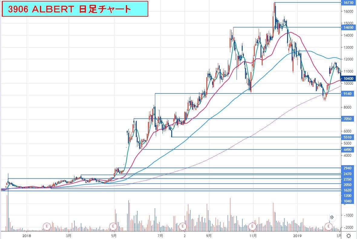 3906-ALBERT_日足チャート2020-08-23