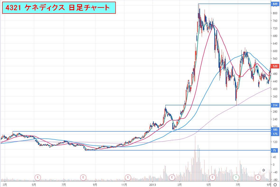 4321ケネディクス_日足チャート2020-08-23