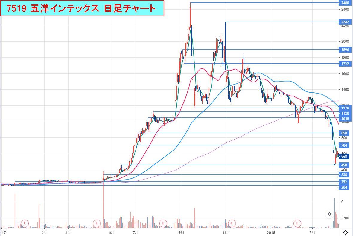 7519-五洋インテックス_日足チャート2020-08-23