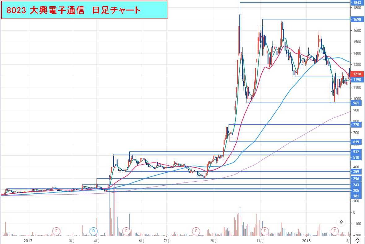 8023-大興電子通信_日足チャート2016-12_2018-02
