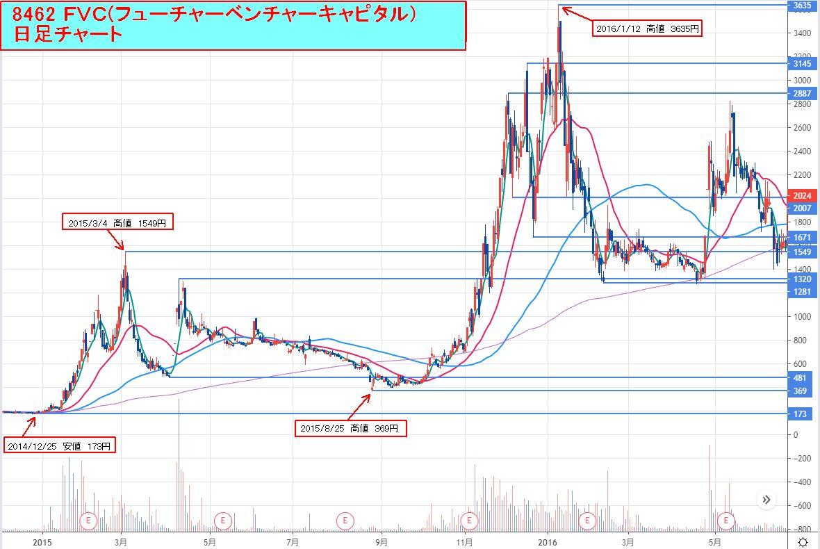 8462FVC_日足チャート2014-12_2016-06
